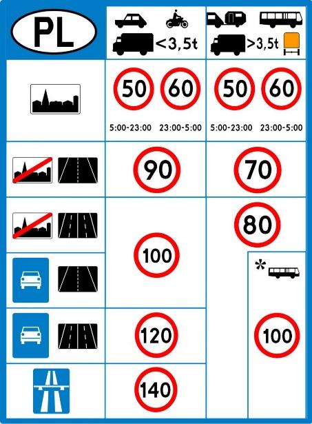 Znaki drogowe D-39