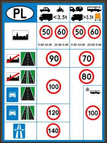 limity prędkości w Polsce